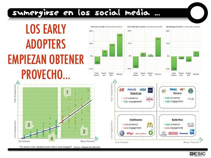 SUMERGIRSE EN LOS SOCIAL MEDIA ...      LOS EARLY     ADOPTERS EMPIEZAN OBTENER   PROVECHO...       The world's most valua...