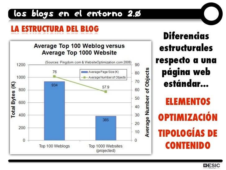 los blogs en el entorno 2.0 LA ESTRUCTURA DEL BLOG                                 Diferencias                            ...