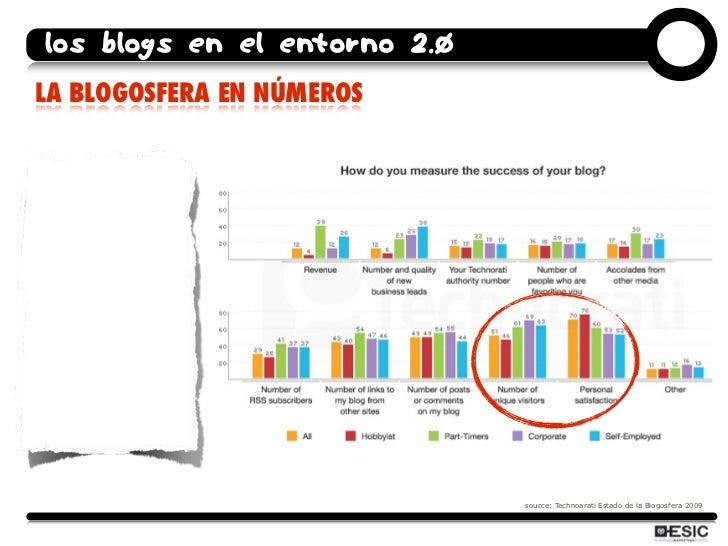 los blogs en el entorno 2.0 LA BLOGOSFERA EN NÚMEROS                                   source: Technoarati Estado de la Bl...