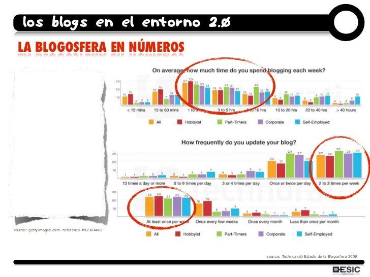 los blogs en el entorno 2.0  LA BLOGOSFERA EN NÚMEROS     source: gettyimages.com- reference #92304462                    ...