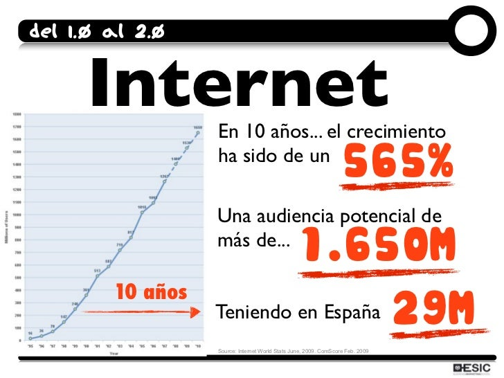 Del 1.0 al 2.0        Internet     En 10 años... el crecimiento                   ha sido de un                           ...