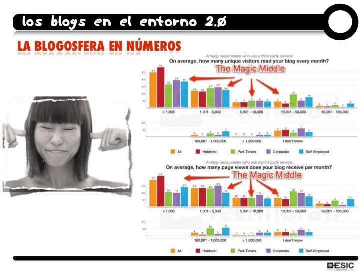 los blogs en el entorno 2.0 LA BLOGOSFERA EN NÚMEROS