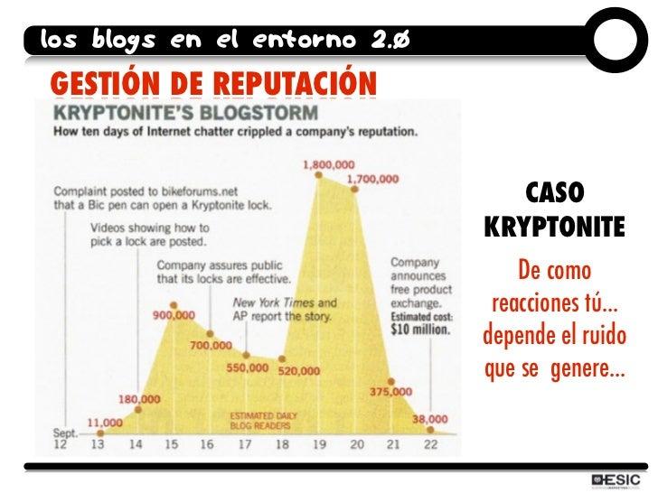 los blogs en el entorno 2.0 GESTIÓN DE REPUTACIÓN                                    CASO                               KR...