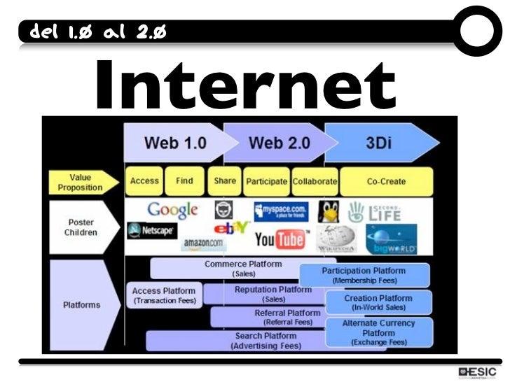 Del 1.0 al 2.0         Internet
