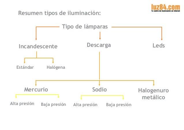 Presentaci n sobre tipos de bombillas - Tipos de lamparas ...