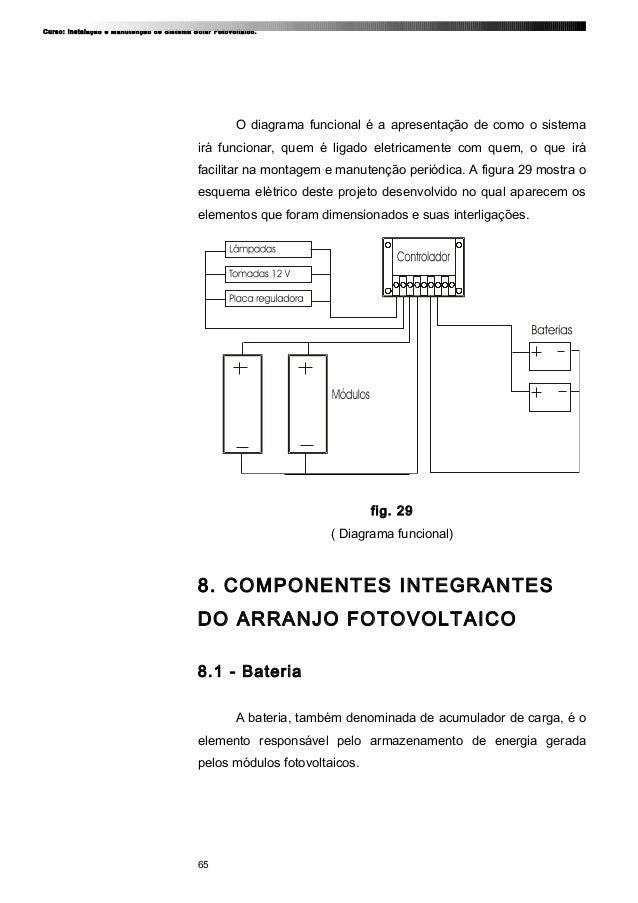 Curso: Instalação e Manutenção de Sistema Solar Fotovoltaico. O diagrama funcional é a apresentação de como o sistema irá ...