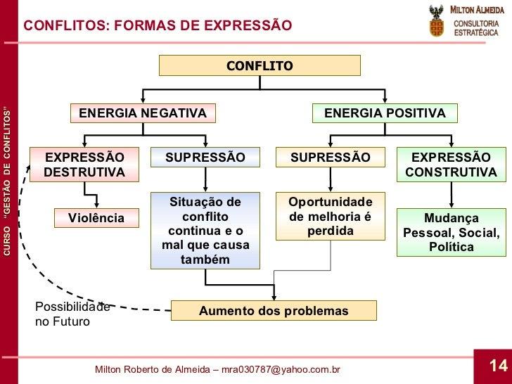 CONFLITOS: FORMAS DE EXPRESSÃO CONFLITO ENERGIA NEGATIVA ENERGIA POSITIVA EXPRESSÃO DESTRUTIVA EXPRESSÃO CONSTRUTIVA SUPRE...