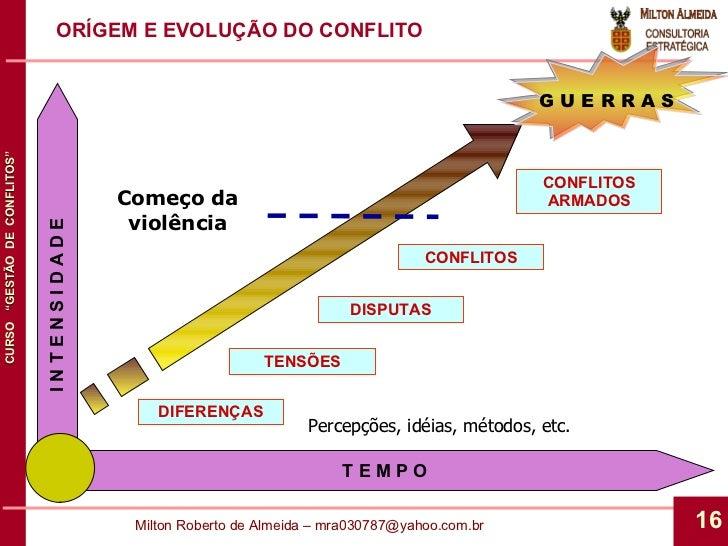 ORÍGEM E EVOLUÇÃO DO CONFLITO Começo da violência DIFERENÇAS TENSÕES DISPUTAS CONFLITOS CONFLITOS ARMADOS G U E R R A S Pe...