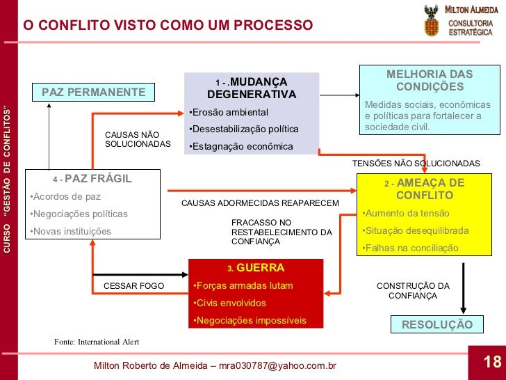 O CONFLITO VISTO COMO UM PROCESSO <ul><li>1 - . MUDANÇA DEGENERATIVA </li></ul><ul><li>Erosão ambiental </li></ul><ul><li>...