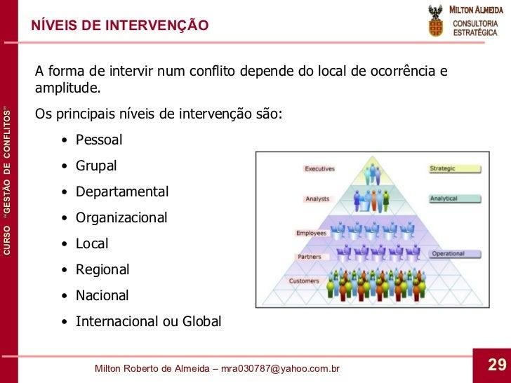 NÍVEIS DE INTERVENÇÃO <ul><li>A forma de intervir num conflito depende do local de ocorrência e amplitude. </li></ul><ul><...