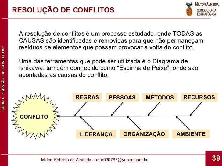 RESOLUÇÃO DE CONFLITOS A resolução de conflitos é um processo estudado, onde TODAS as CAUSAS são identificadas e removidas...