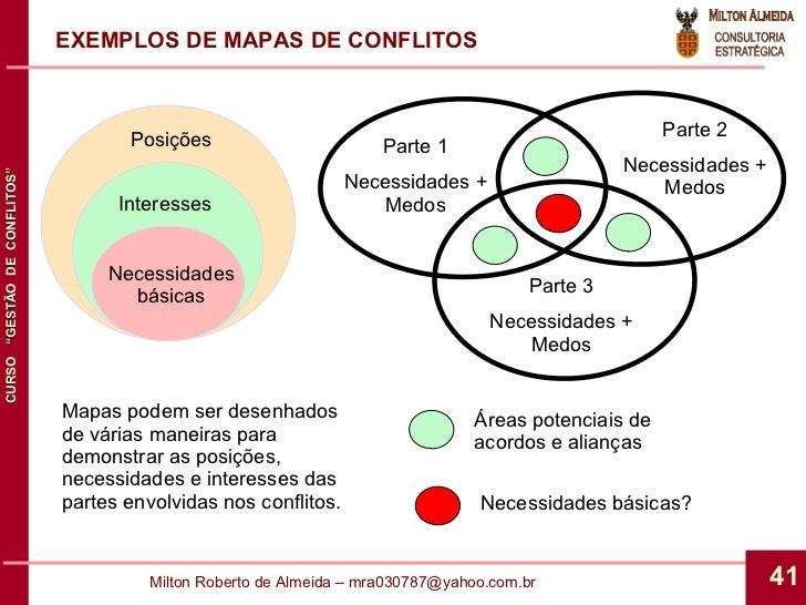 EXEMPLOS DE MAPAS DE CONFLITOS Necessidades básicas Interesses Posições Parte 1 Necessidades + Medos Parte 2 Necessidades ...