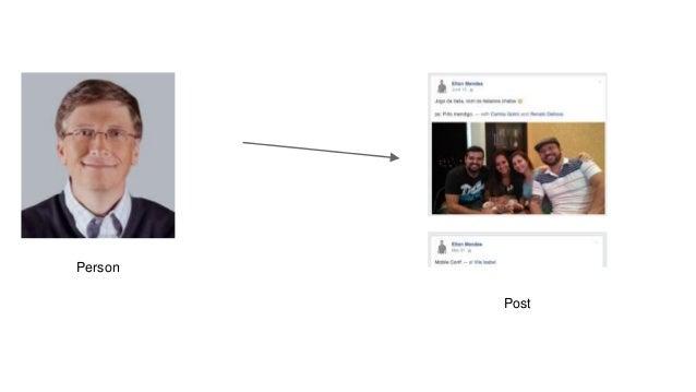Person Post