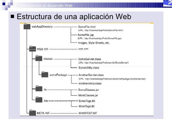 Curso Java Avanzado 1 Introducción Al Desarrollo Web