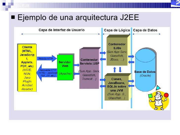 curso java avanzado 5 ejb On arquitectura j2ee