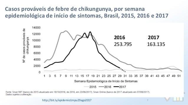 Resultado de imagem para Casos prováveis de febre de chikungunya, por semana epidemiológica de início de sintomas, Brasil, 2015, 2016 e 2017
