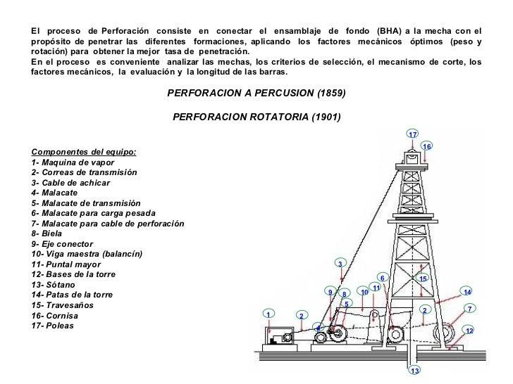 Perforacion Petrolera