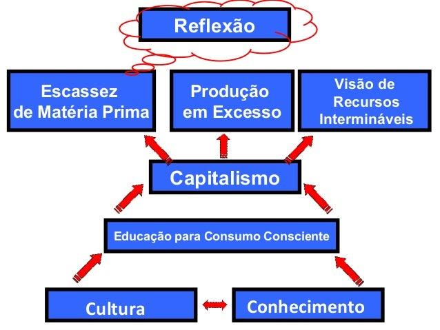 Conhecimento Educação para Consumo Consciente Capitalismo Escassez de Matéria Prima Produção em Excesso Visão de Recursos ...