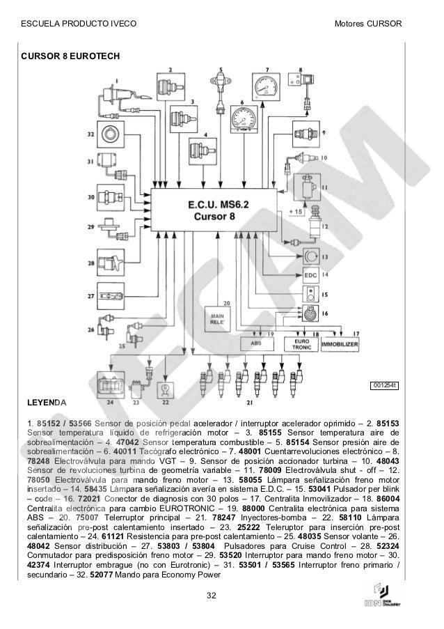 manual de motor iveco cursor rh es slideshare net iveco eurocargo 75e17 wiring diagram iveco eurocargo wiring diagram pdf