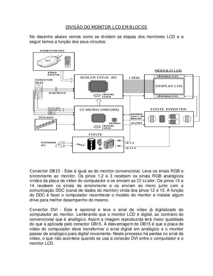 DIVISÃO DO MONITOR LCD EM BLOCOSNo desenho abaixo vemos como se dividem as etapas dos monitores LCD e aseguir temos a funç...