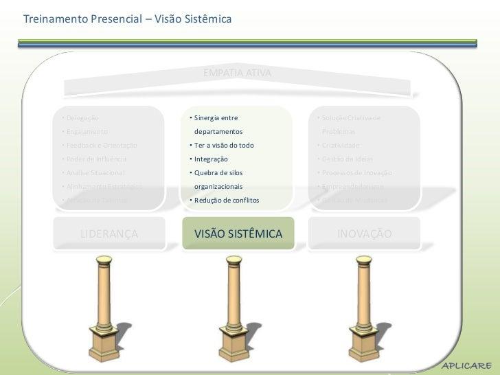 Treinamento Presencial – Visão Sistêmica                                       EMPATIA ATIVA       • Delegação            ...