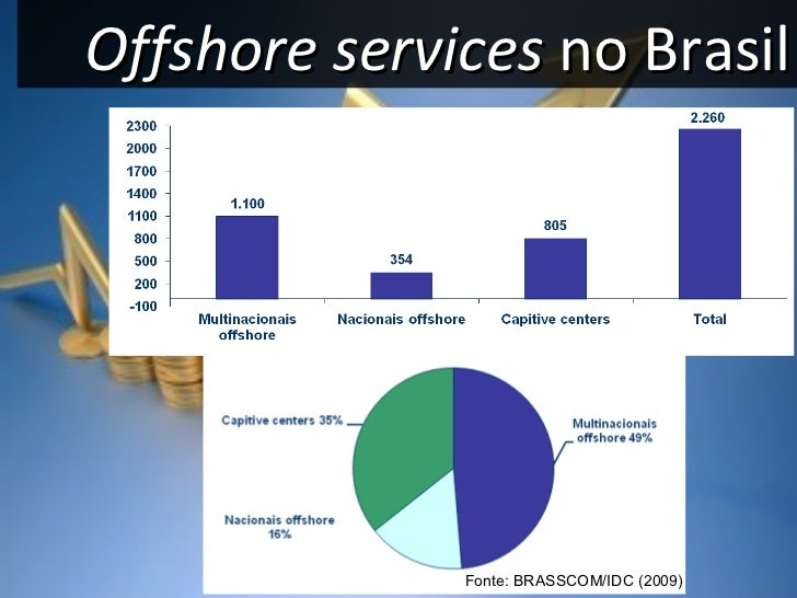 Offshore services  no Brasil Fonte: BRASSCOM/IDC (2009)