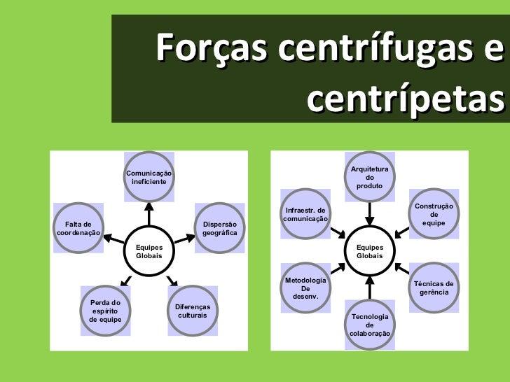 Forças centrífugas e centrípetas