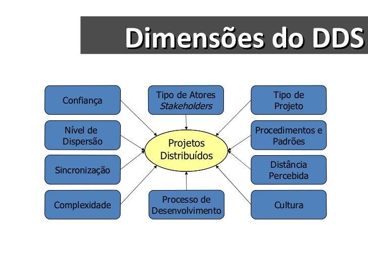 Dimensões do DDS Projetos Distribuídos Confiança Distância Percebida Nível de  Dispersão Sincronização Tipo de Atores Stak...