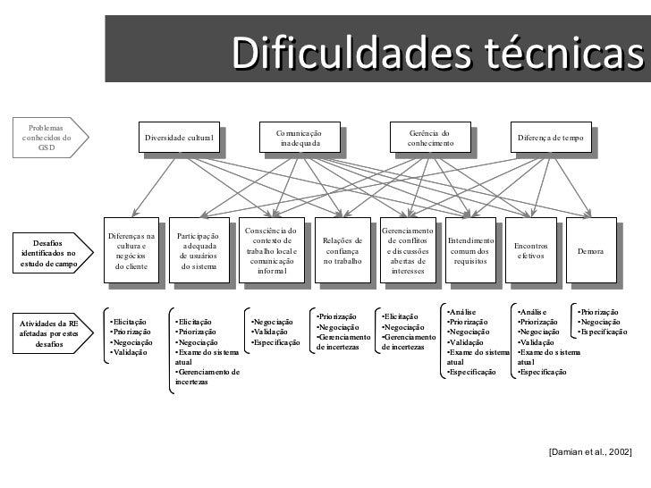 Dificuldades técnicas [Damian et al., 2002]