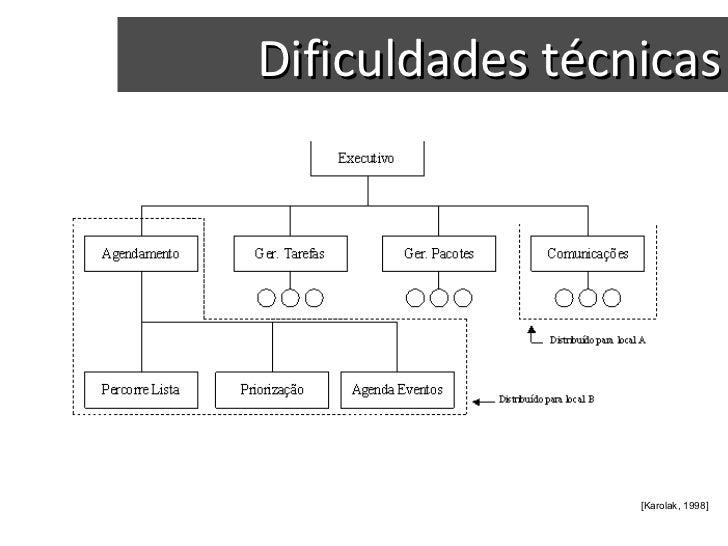Dificuldades técnicas [Karolak, 1998]