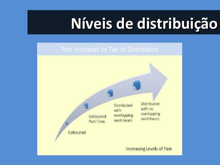 Níveis de distribuição