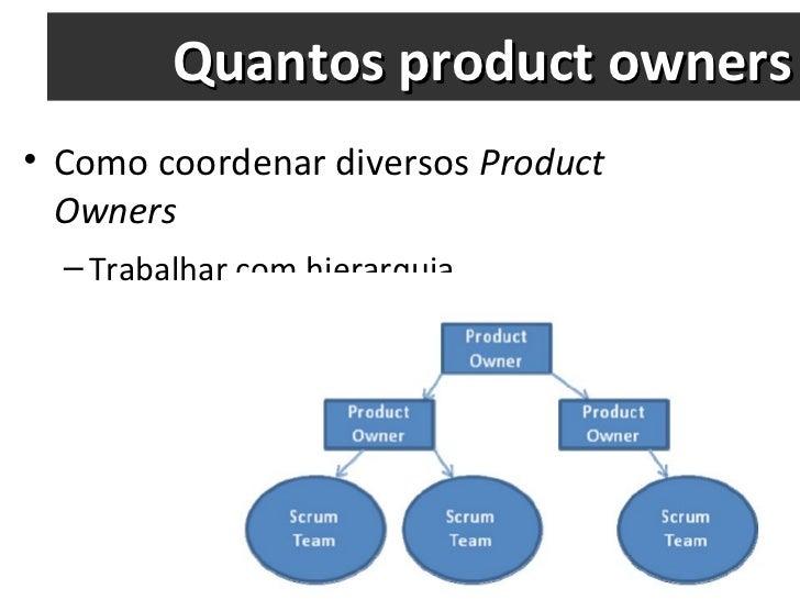 Quantos product owners <ul><li>Como coordenar diversos  Product Owners </li></ul><ul><ul><li>Trabalhar com hierarquia </li...