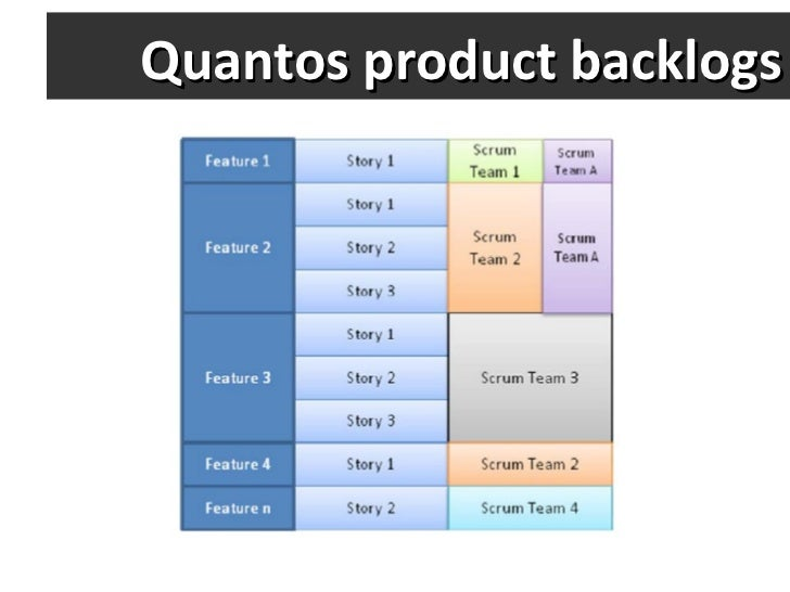 Quantos product backlogs