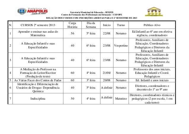 Secretaria Municipal de Educação - SEMEDCentro de Formação dos Profissionais em Educação - CEFOPERELAÇÃO DOS CURSOS COM IN...