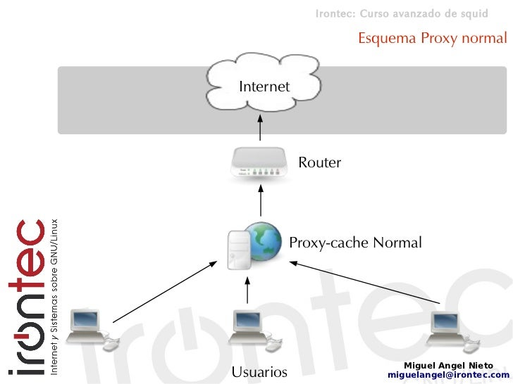 Irontec: Curso avanzado de squid                       Esquema Proxy normal    Internet                Router             ...
