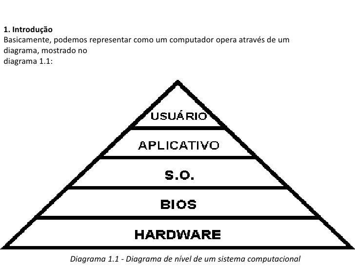 Apresentação Curso técnico em informática Slide 2