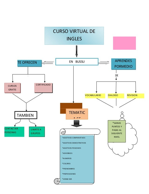 CURSO VIRTUAL DE INGLES
