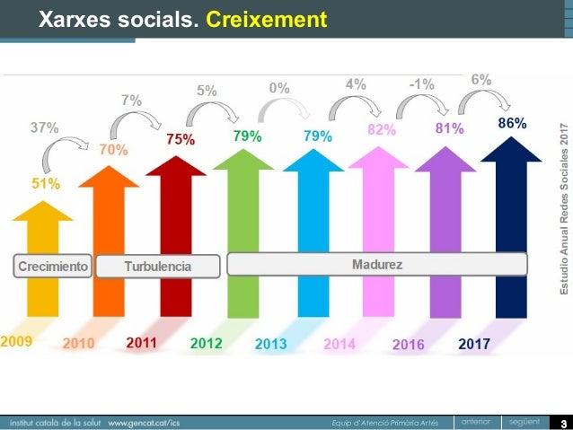 Curs TiC i xarxes socials Slide 3