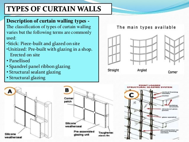 Structural Glass Panel Dimensions : Types of curtain wall panels menzilperde