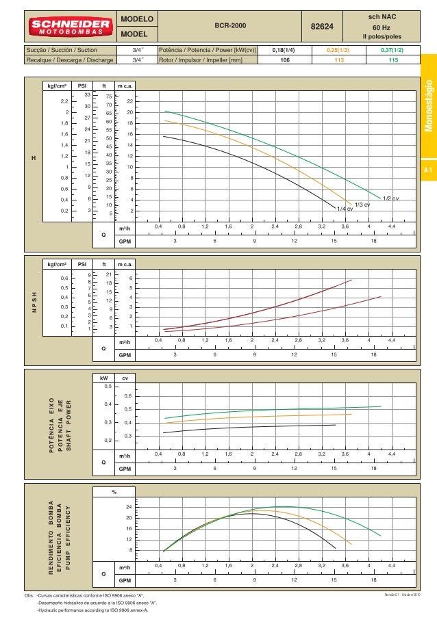 A-1 Monoestágio H NPSH POTÊNCIAEIXO POTENCIAEJE SHAFTPOWER RENDIMENTOBOMBA EFICIENCIABOMBA PUMPEFFICIENCY Revisão 01 - Out...