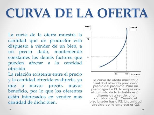 CURVA DE LA OFERTA La curva de oferta muestra la cantidad ofrecida para cada precio del producto. Para un precio igual a P...