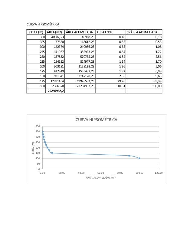 CURVA HIPSOMÉTRICA COTA (m) ÁREA (m2) ÁREA ACUMULADA AREA EN % % ÁREA ACUMULADA 350 40982,23 40982,23 0,18 0,18 325 77630 ...