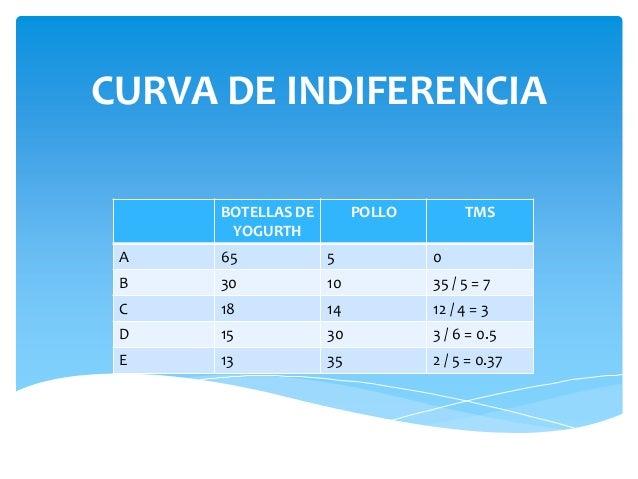 CURVA DE INDIFERENCIA BOTELLAS DE YOGURTH  POLLO  TMS  A  65  5  0  B  30  10  35 / 5 = 7  C  18  14  12 / 4 = 3  D  15  3...