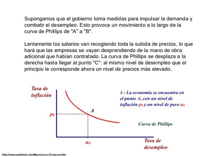 curva de phillips La curva de phillips es la relación entre la inflación y el desempleo de una economía según william phillips.