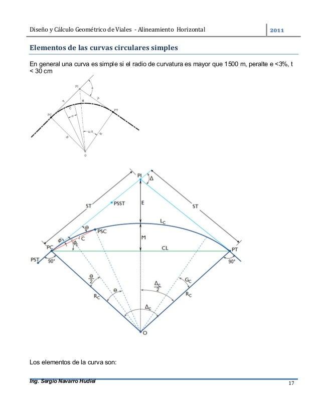 DiseñoyCálculoGeométricodeViales-AlineamientoHorizontal  Ing. Sergio Navarro Hudiel 17 Elementosdelascurva...