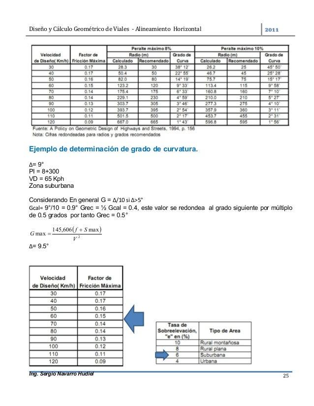 DiseñoyCálculoGeométricodeViales-AlineamientoHorizontal  Ing. Sergio Navarro Hudiel 25 Ejemplo de determinaci...