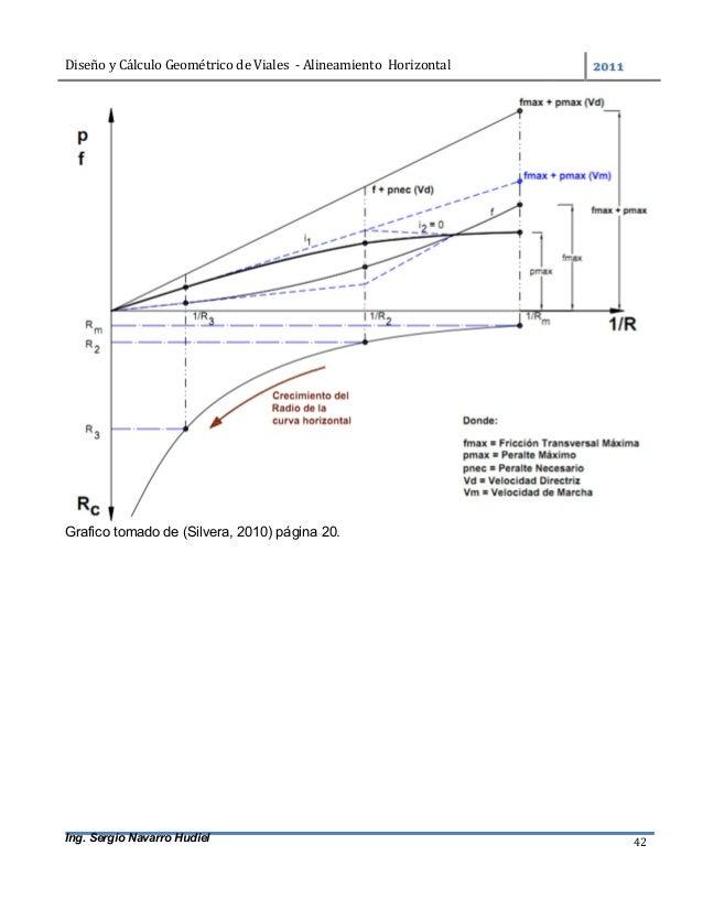 DiseñoyCálculoGeométricodeViales-AlineamientoHorizontal  Ing. Sergio Navarro Hudiel 42 Grafico tomado de (Sil...