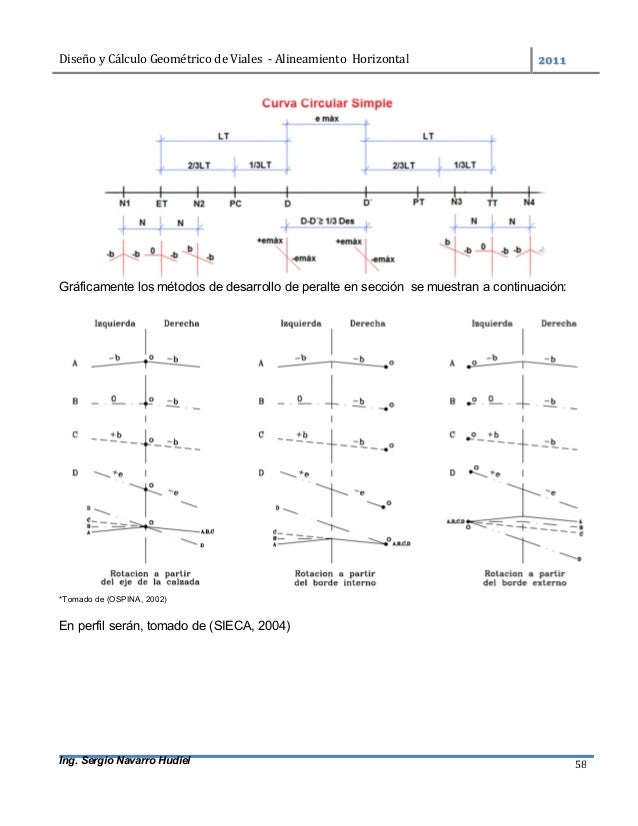 DiseñoyCálculoGeométricodeViales-AlineamientoHorizontal  Ing. Sergio Navarro Hudiel 58 Gráficamente los métod...