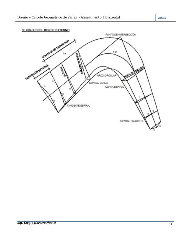 DiseñoyCálculoGeométricodeViales-AlineamientoHorizontal  Ing. Sergio Navarro Hudiel 63