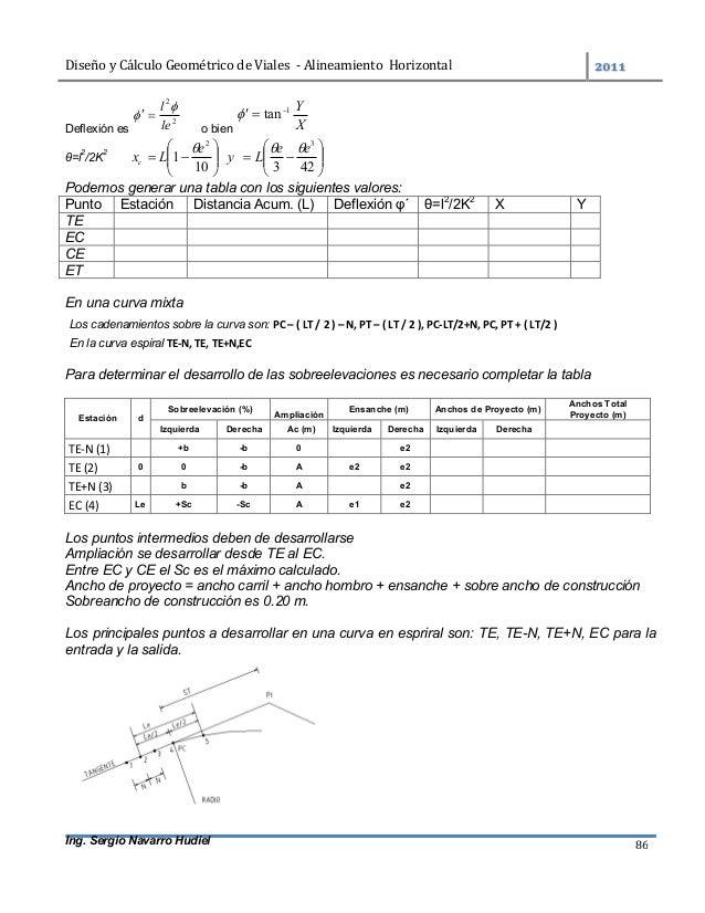 DiseñoyCálculoGeométricodeViales-AlineamientoHorizontal  Ing. Sergio Navarro Hudiel 86 Deflexión es 2 2 le l ...
